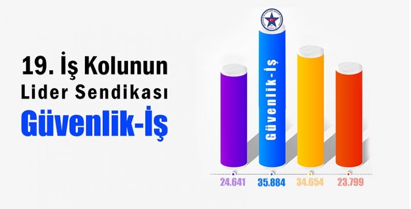 Türkiye'nin Zirvedeki Güvenlik Sendikası Güvenlik-İş